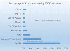 TiVo digitalsmiths top SVOD Q3 2016