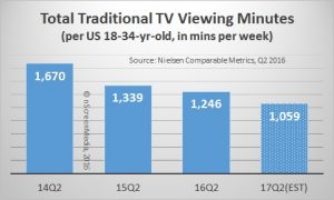 Millennial total traditional TV viewing minutes 2014 - 2017