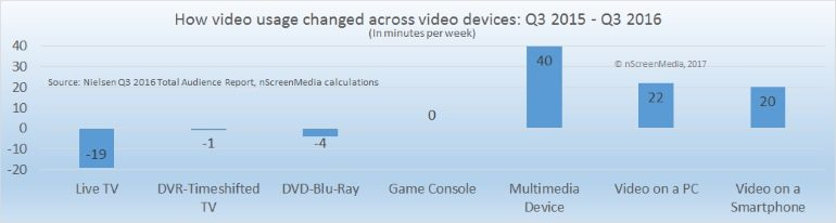 Video device usage change q3 2015 q3 2016