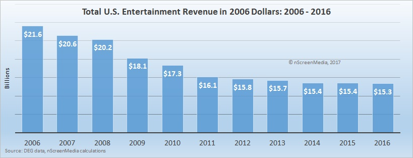 US entertainment spending in 2006 dollars - 2006 to 2016
