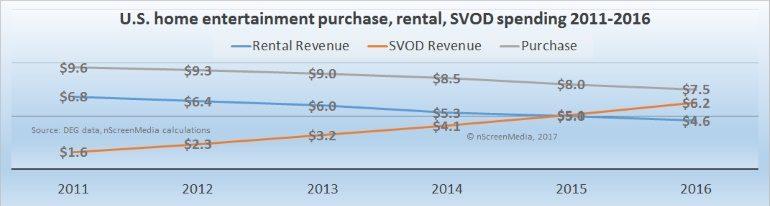 US rental v purchase v subscription spending 2011 - 2016