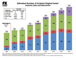 Number of scripted US TV shows by year