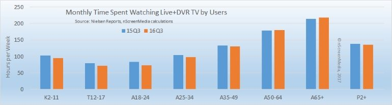 Traditional TV viewing by age q3 2015 q3 2016