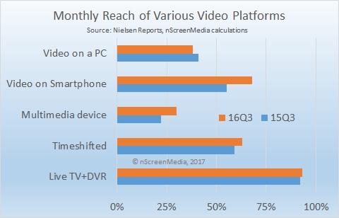 Video platform reach q3 2015 q3 2016