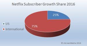 Netflix subscriber growth share 2016