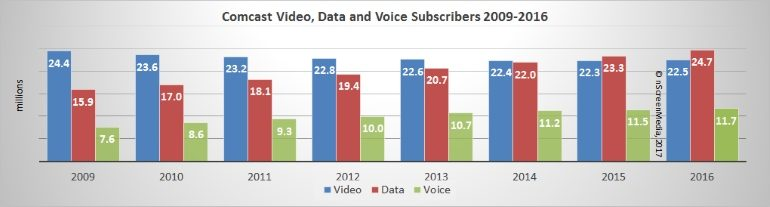 Comcast video voice data subs 2009-2016