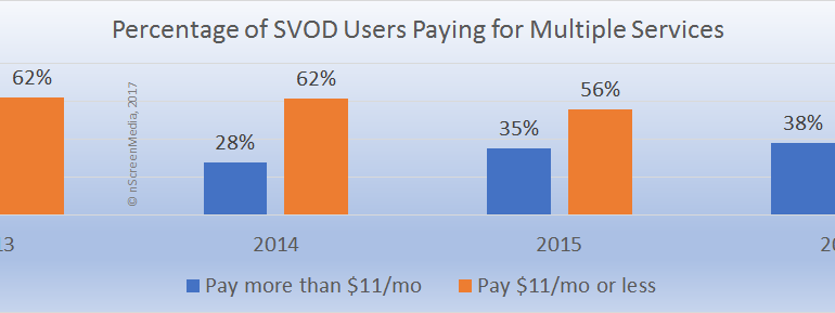 SVOD customers paying for multiple services