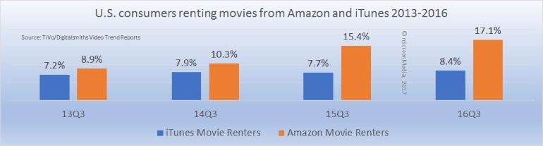 How many people use Amazon and iTunes TVOD services