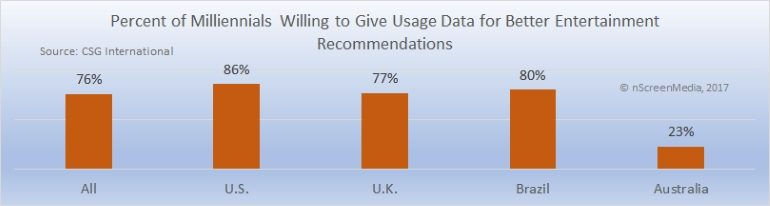 millennials data sharing for better recommendations