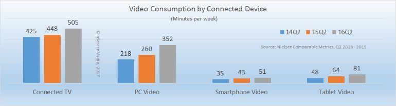 connected device video usage