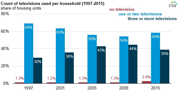 EIA penetration of TVs in US homes
