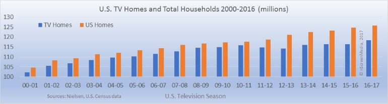 US TV homes and households 2000-2016