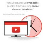 YouTube half of OTT TV viewing