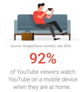 YouTube watched at home on mobile