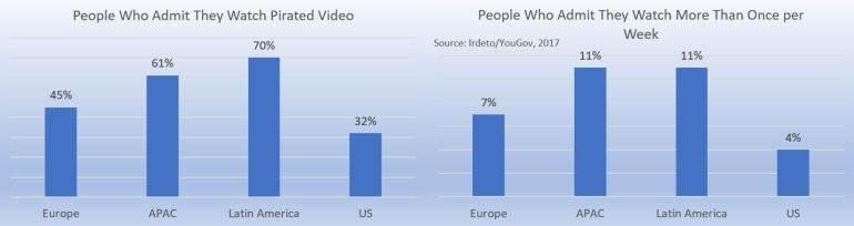 Worldwide pirated video viewers 2017