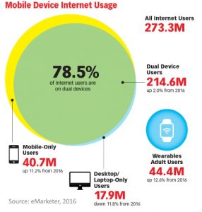 Mobile device Internet usage