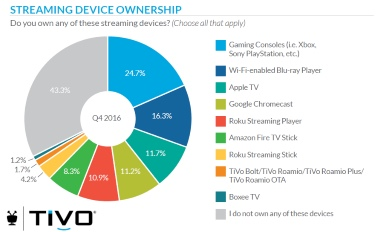 TV device ownership Q4 2016