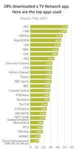 TV network app users