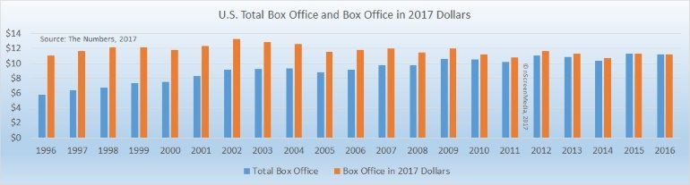 US box office revenue 1996-2016