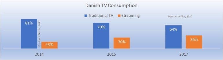 Danish TV consumption traditional versus streaming