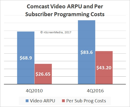 Reduction in pay TV margins content costs