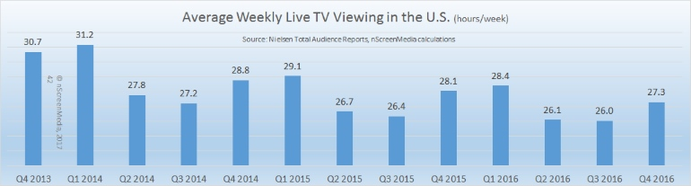 Live TV viewing US 2013-2016