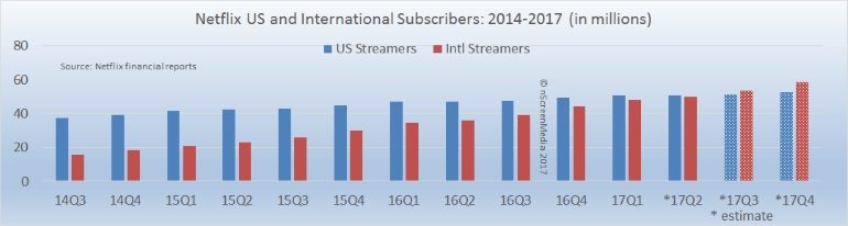 Netflix sub growth through Q1 2017