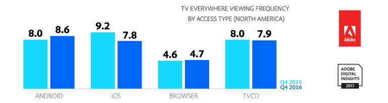 iOS versus Android TVE share