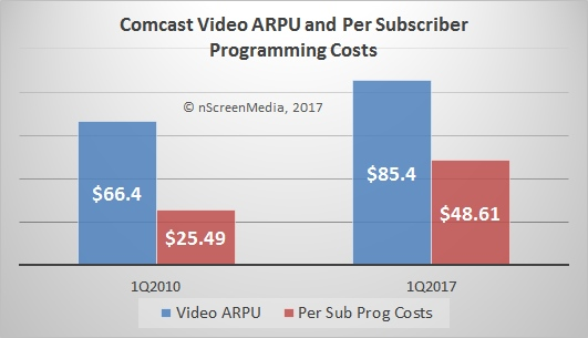 Comcast ARPU versus Programming Costs