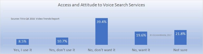 Access and attitude to voice search Q4 2016