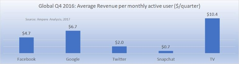 Average revenue per MAU social versus TV 2017