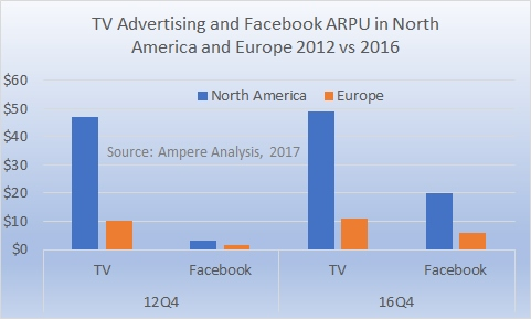 NA and Europe ARPU TV vs Facebook 2012 2014