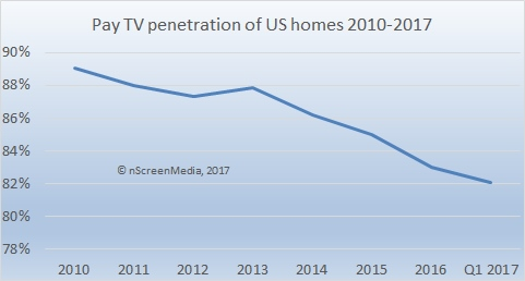 Pay TV penetration of US homes