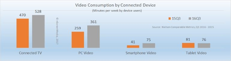 Video consumption by connected device 2015-2016