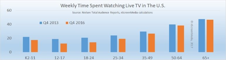 Weekly time spent watching TV Q4 2015 Q4 2016