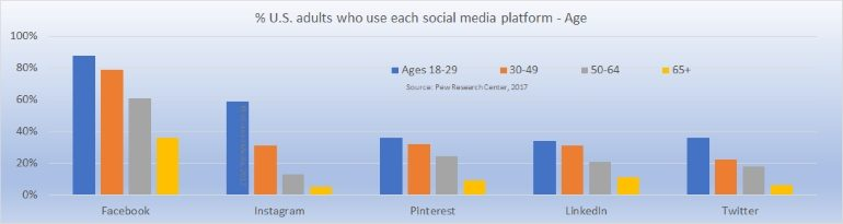 Social platform use by age group