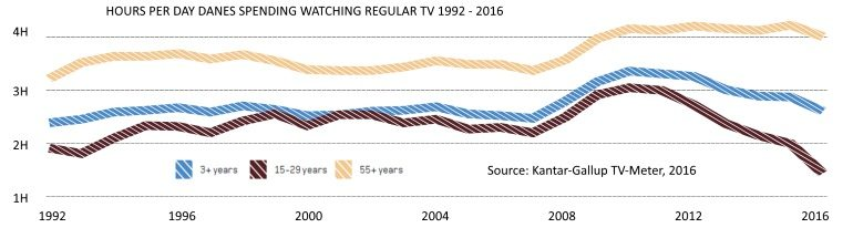 Danish TV viewing by age group 1992 - 2016