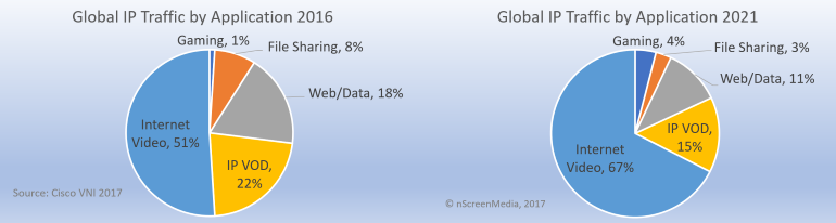 Global IP Traffic by Application 2021