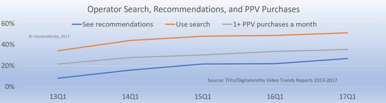 Relationship between search recommendations and PPV 2013 - 2017