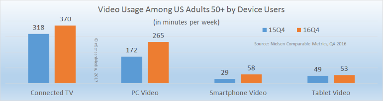Video usage per week by device users US 50+