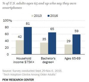 Younger richer better educated seniors own more smartphones