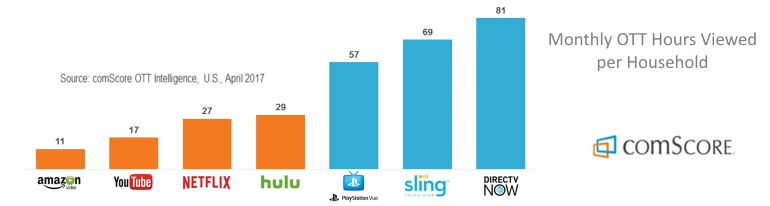 vMVPD usage per month