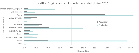 Shift in Netflix content by genre