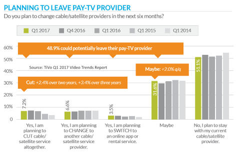 US consumers planning to switch pay TV provider