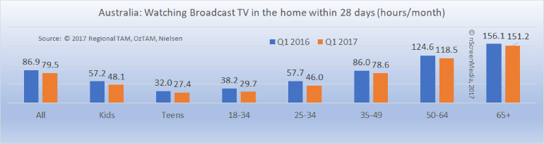 australian tv viewing slides as netflix rises
