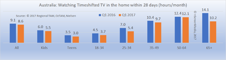 Australian timeshifted TV viewing Q1 2016 Q1 2017