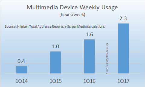 weekly multimedia device usage 2014-2017