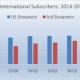 Netflix subs 2014 - 2017