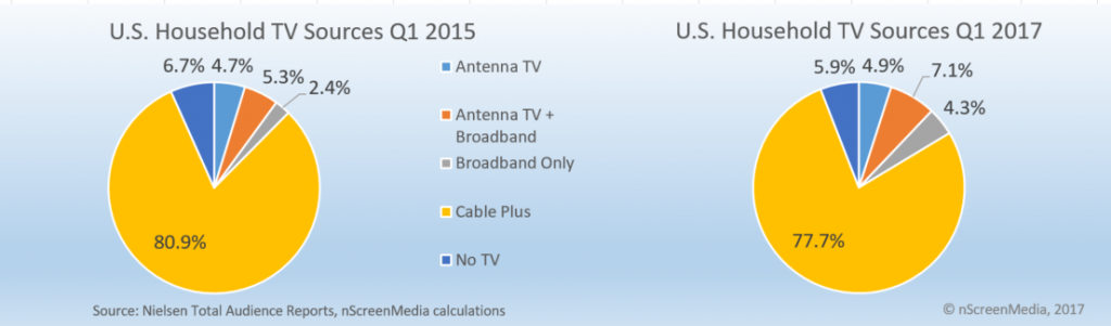TV source share in US home 2015 2017