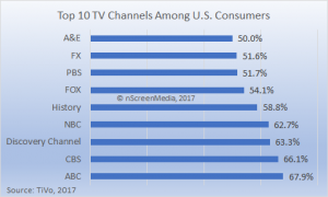 Top TV US TV channels